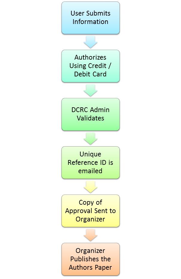 DCRC Process