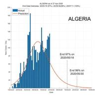 Algeria 28 April 2020 COVID2019 Status by ASDF International