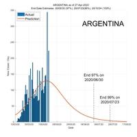 Argentina 28 April 2020 COVID2019 Status by ASDF International