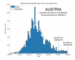 Austria 29 April 2020 COVID2019 Status by ASDF International