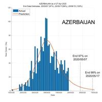 Azerbaijan 28 April 2020 COVID2019 Status by ASDF International