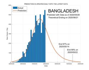 Bangladesh 29 April 2020 COVID2019 Status by ASDF International