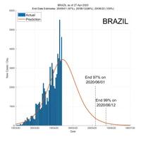Brazil 28 April 2020 COVID2019 Status by ASDF International