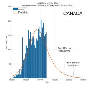 Canada 28 April 2020 COVID2019 Status by ASDF International