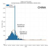 China 28 April 2020 COVID2019 Status by ASDF International