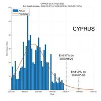 Cyprus 28 April 2020 COVID2019 Status by ASDF International