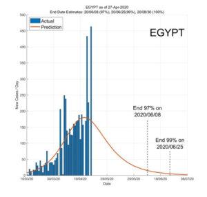 Egypt 28 April 2020 COVID2019 Status by ASDF International