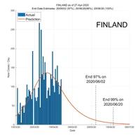 Finland 28 April 2020 COVID2019 Status by ASDF International