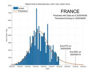 France 29 April 2020 COVID2019 Status by ASDF International