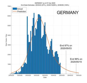 Germany 28 April 2020 COVID2019 Status by ASDF International