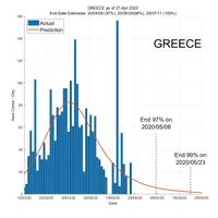 Greece 28 April 2020 COVID2019 Status by ASDF International