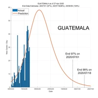 Guatemala 28 April 2020 COVID2019 Status by ASDF International