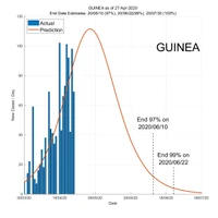 Guinea 28 April 2020 COVID2019 Status by ASDF International