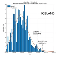 Iceland 28 April 2020 COVID2019 Status by ASDF International