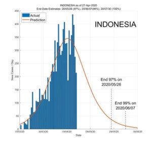 Indonesia 28 April 2020 COVID2019 Status by ASDF International