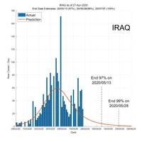 Iraq 28 April 2020 COVID2019 Status by ASDF International