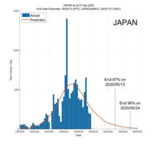 Japan 28 April 2020 COVID2019 Status by ASDF International