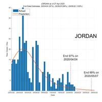 Jordan 28 April 2020 COVID2019 Status by ASDF International