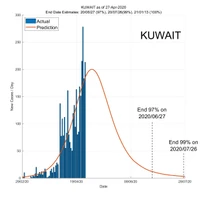 Kuwait 28 April 2020 COVID2019 Status by ASDF International