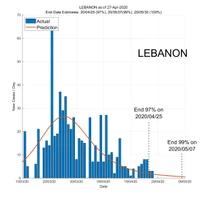 Lebanon 28 April 2020 COVID2019 Status by ASDF International