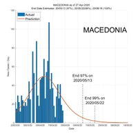 Macedonia 28 April 2020 COVID2019 Status by ASDF International