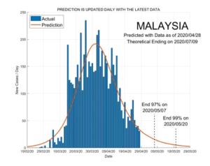 Malaysia 29 April 2020 COVID2019 Status by ASDF International