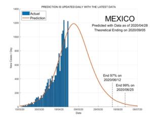 Mexico 29 April 2020 COVID2019 Status by ASDF International