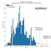 Norway 28 April 2020 COVID2019 Status by ASDF International