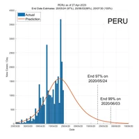 Peru 28 April 2020 COVID2019 Status by ASDF International