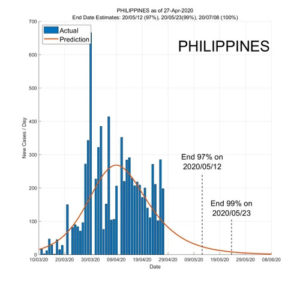 Philippines 28 April 2020 COVID2019 Status by ASDF International