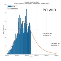 Poland 28 April 2020 COVID2019 Status by ASDF International