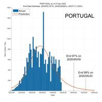 Portugal 28 April 2020 COVID2019 Status by ASDF International