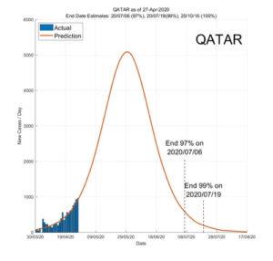 Qatar 28 April 2020 COVID2019 Status by ASDF International
