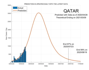 Qatar 29 April 2020 COVID2019 Status by ASDF International