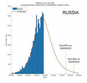 Russia 28 April 2020 COVID2019 Status by ASDF International