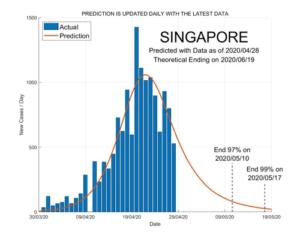 Singapore 29 April 2020 COVID2019 Status by ASDF International