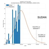 Sudan 28 April 2020 COVID2019 Status by ASDF International
