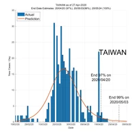 Taiwan 28 April 2020 COVID2019 Status by ASDF International