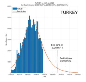 Turkey 28 April 2020 COVID2019 Status by ASDF International