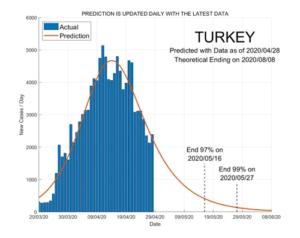 Turkey 29 April 2020 COVID2019 Status by ASDF International