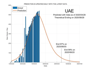 United Arab Emirates 29 April 2020 COVID2019 Status by ASDF International