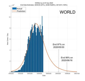 World 28 April 2020 COVID2019 Status by ASDF International